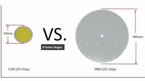 Difference between COB and SMD