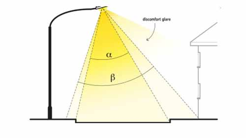 Image demonstrating the quality of light produced